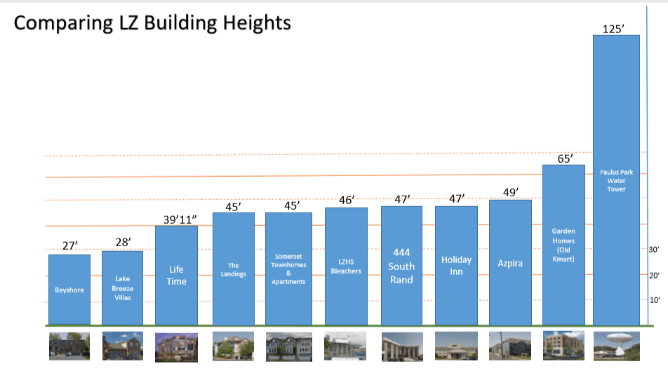 Lake Zurich Building Heights